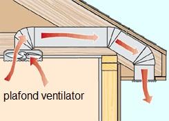 Badkamer ventilatie – Het Zelf Doen